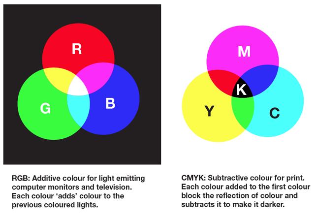 indesign convert rgb to cmyk pdf
